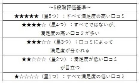 5段階評価基準