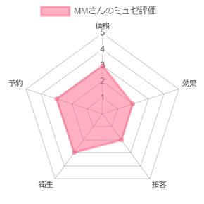 MMさんのミュゼ評価