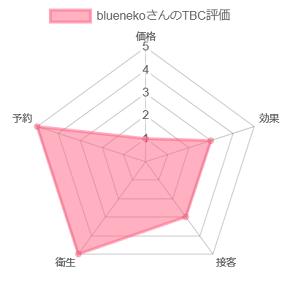 bluenekoさんのTBC 評価