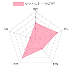 Aoさんのミュゼの評価