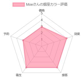 Moeさんの銀座カラー評価