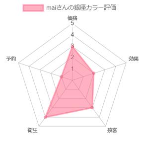 maiさんの銀座カラー評価